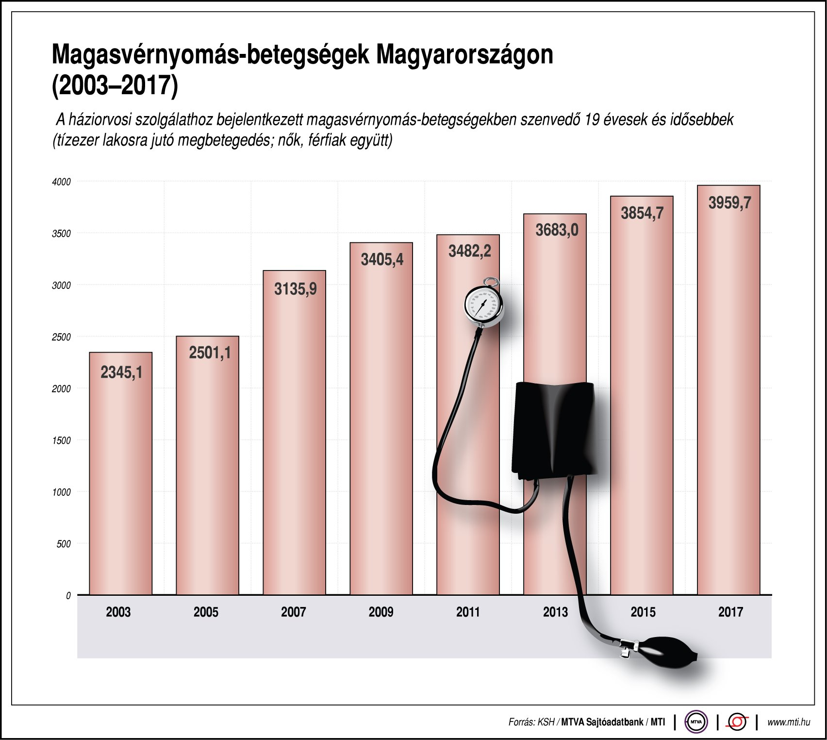 lehetséges-e magas vérnyomással járni)